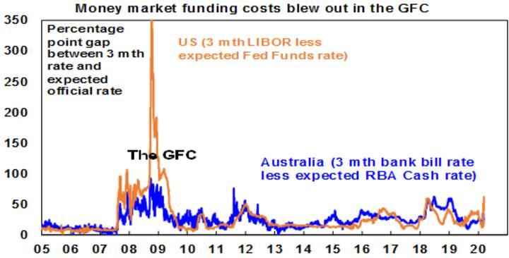 The increasing economic threat from Coronavirus - Chart 05