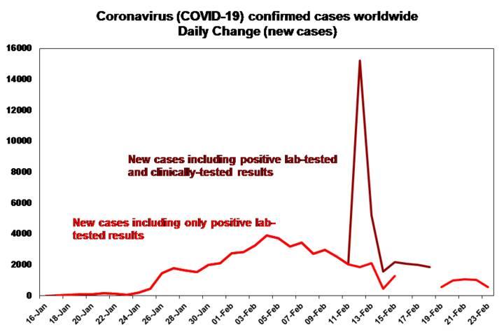 The increasing spread of Coronavirus - Chart 02