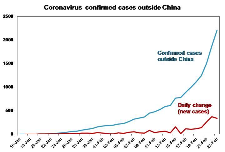 The increasing spread of Coronavirus - Chart 03