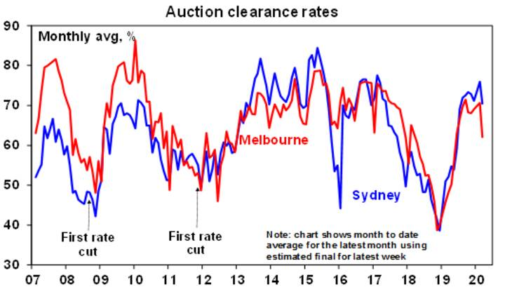 Threat to Australian house prices - Chart01