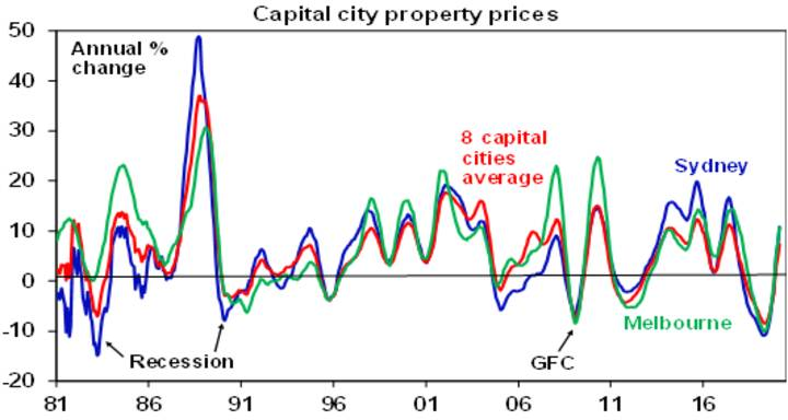 Threat to Australian house prices - Chart02