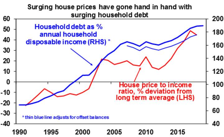 Threat to Australian house prices - Chart03