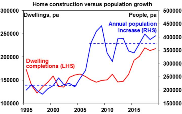 Threat to Australian house prices - Chart04