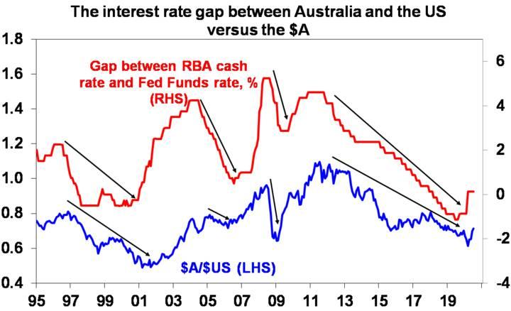 US dollar breaking down - Chart03