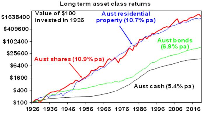 Why super and growth assets - Chart01