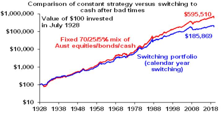 Why super and growth assets - Chart07