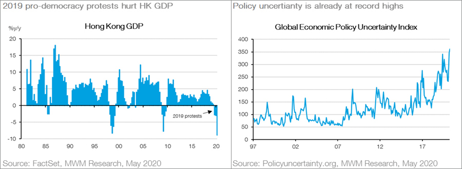 Will rising political uncertainty threaten recovery - Chart04