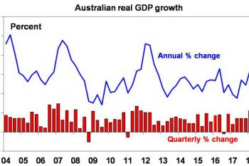 Five things you need to know about the Australian economy
