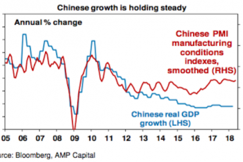 china economy report from Shane Oliver